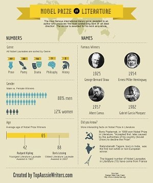 Interesting Facts about Nobel Prize in Literature